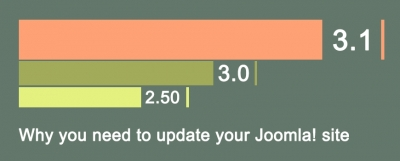 Upgrading Joomla! version is a must!